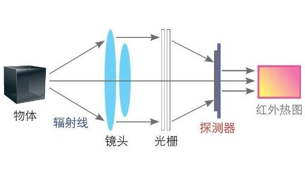 红外热成像仪如何提高设备应用效率