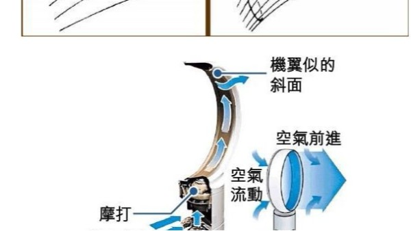 红外接收头在无叶风扇中的应用原理