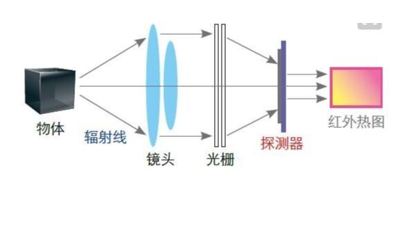 电磁波一光一红外线