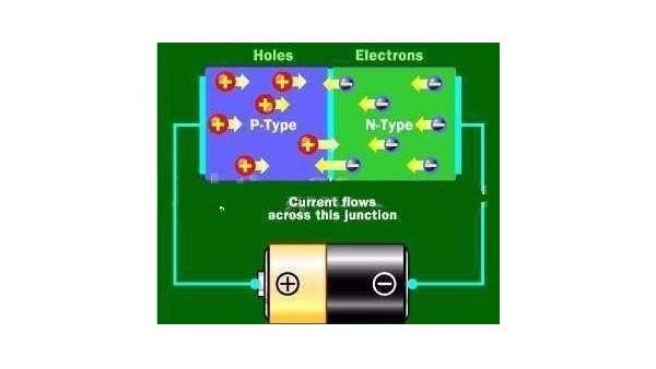 稳压二极管和TVS二极管原理